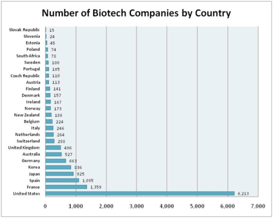 Biotech-per-country
